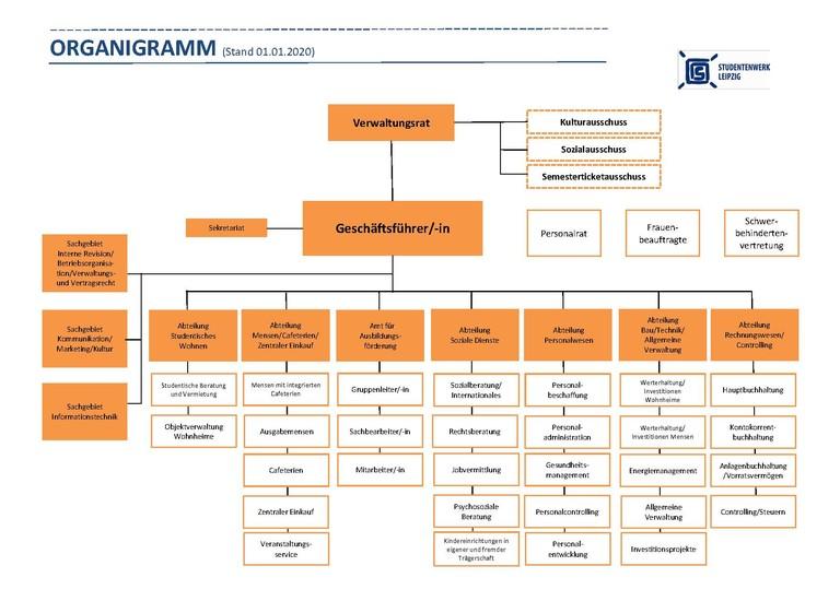 Organigramm Studentenwerk